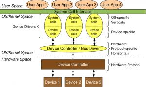 figure_2_linux_device_driver_partition