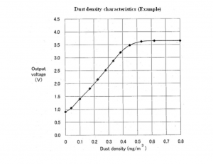 Dust Density Characteristics